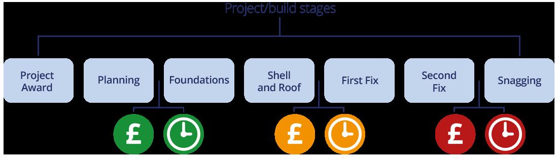 Contractors and Builders