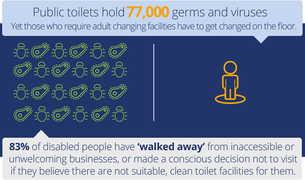 Three Reasons Installing A Changing Places Is Good For Business